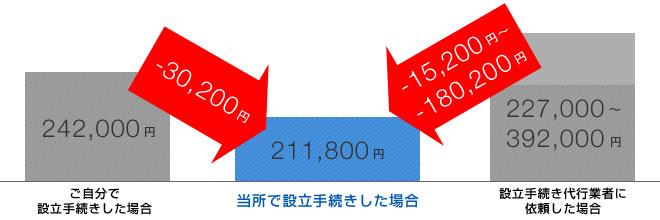 株式会社設立手続代行が破格の9,800円。どっちがお得?