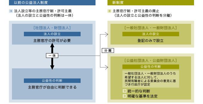 以前の制度と新制度の比較