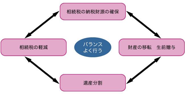 相続対策 4つの考慮事項